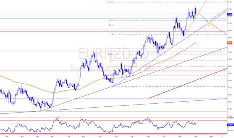 EURNZD: EURNZD - Uptrend Retracement Expected