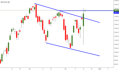 "NIFTY: "" Swing Traders - Be Active """