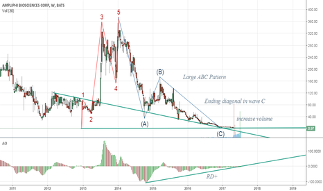 APHB: Buy Opportunity for APHB