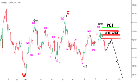 EURUSD: Elliott wave analysis for EURUSD: 4hr tf