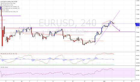 EURUSD: EURUSD Trend Line break to monthly pivot