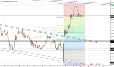 GBPJPY: GBP/JPY Intraday Bearish