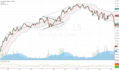 EURUSD: EURUSD Symmetrical Triangle