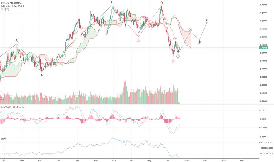 XCUUSD: Copper Wave Analysis