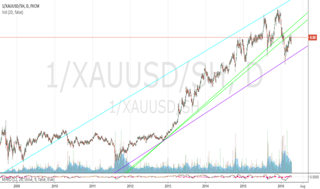 1/XAUUSD/SH: Inverse Gold/Short S&P 500 Ratio 4/15/2016 (All-Time View)