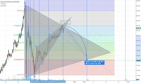 BTCUSD: BITCOIN Double Fibonacci