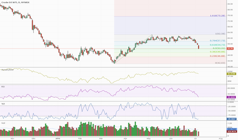 CL1!: CL1! Massive Sell-off Likely Doesn't Have Much Further to Go