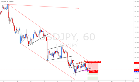 USDJPY: USDJPY on USD Weakness