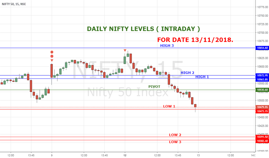 NIFTY: NIFTY HIGH LOW LEVELS FOR 13 NOV 18