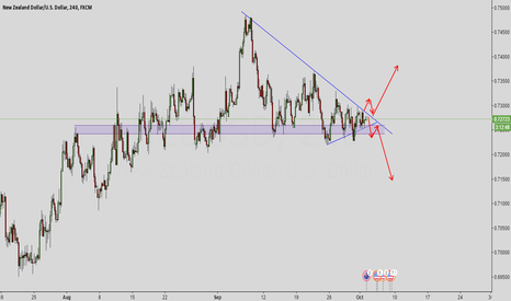 NZDUSD: NZDUSD has formed a triangle