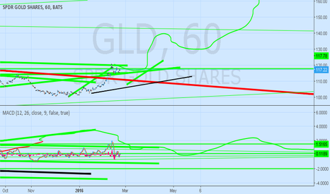 GLD: Gold looking high quality