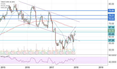 TGT: $TGT looks interesting.