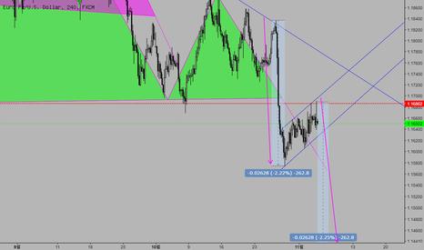 EURUSD: Price Action pattern
