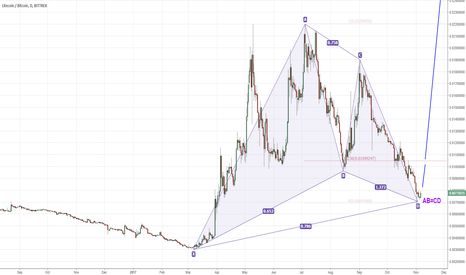 LTCBTC: LTCBTC daily Bullish Gartley pattern