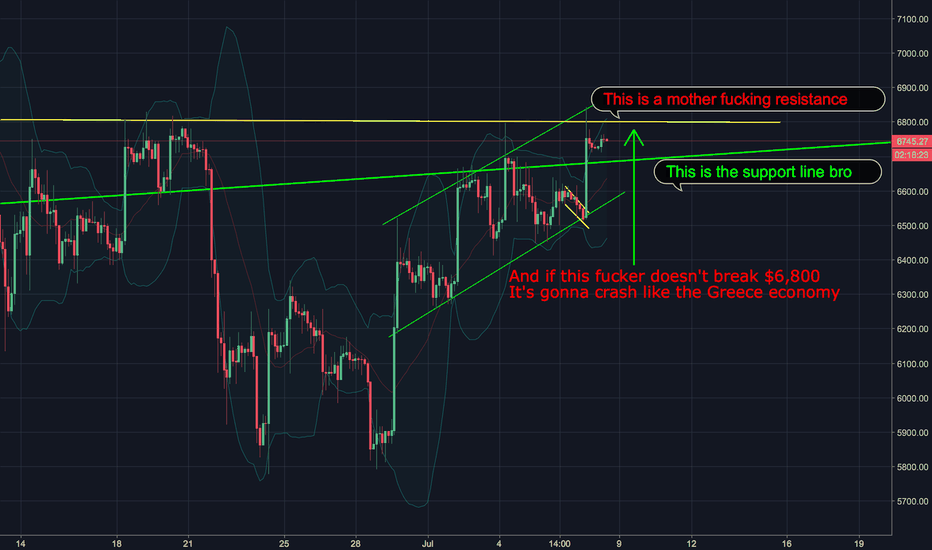 BTCUSD: BITCOIN better break that $6,800 son, or bye bye granny's saving