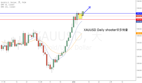 XAUUSD: XAUUSD Daily shooter 做多機會