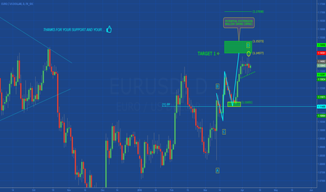 EURUSD: EURUSD: WEEKLY CLOSING FOCUS