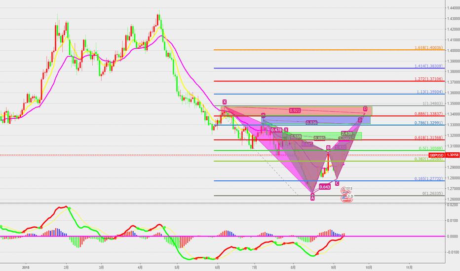 GBPUSD: GBPUSD   等待市场的反应