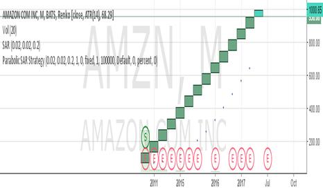 AMZN: SELL AMAZON SL 1100 TARGET 900/800/700/600