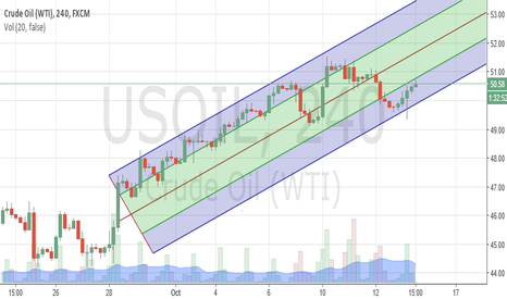 USOIL: Crude Oil - Lower Parallel Channel