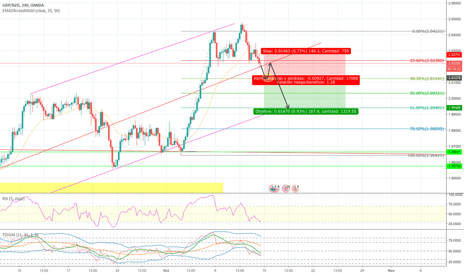 GBPNZD: GBPNZD posible venta