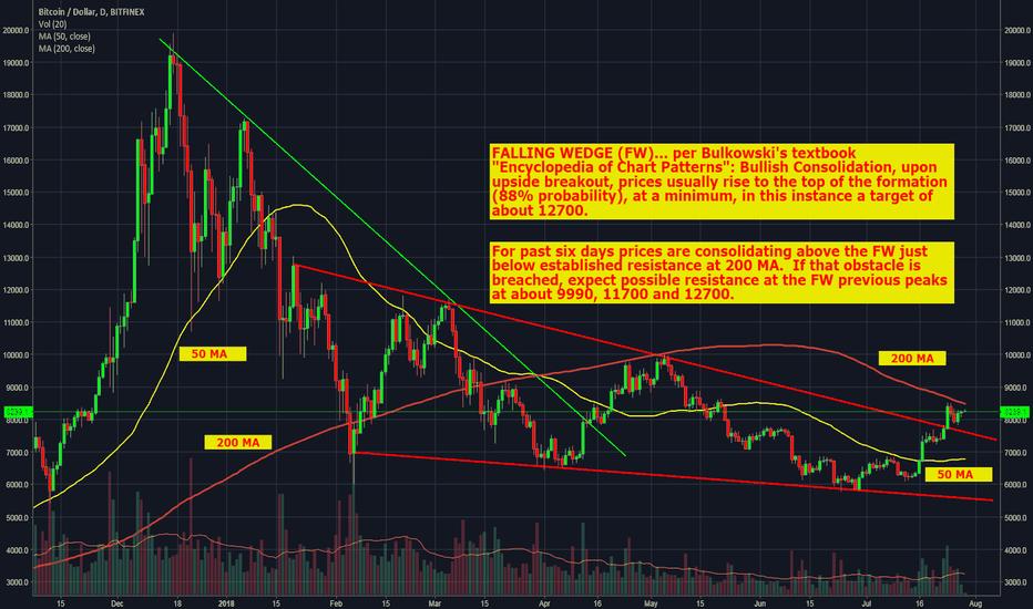 BTCUSD: Bitcoin-USD Daily Falling Wedge Breakout & Near-term Price