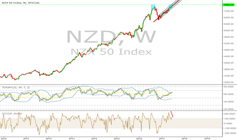 NZD: NZD 50 zoomed out