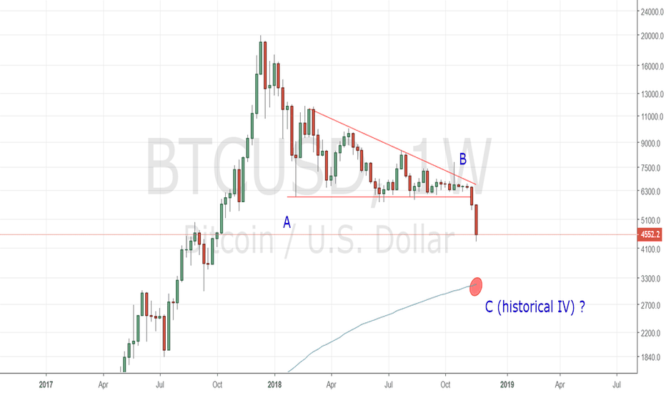 BTCUSD: Will we ultimately see a textbook flat correction since ATH?