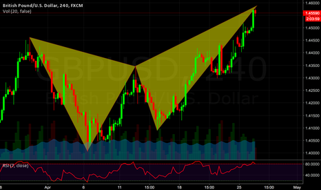 GBPUSD: GBPUSD Bearish Butterfly