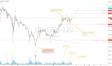ETHGBP: Ethereum showing signs of life