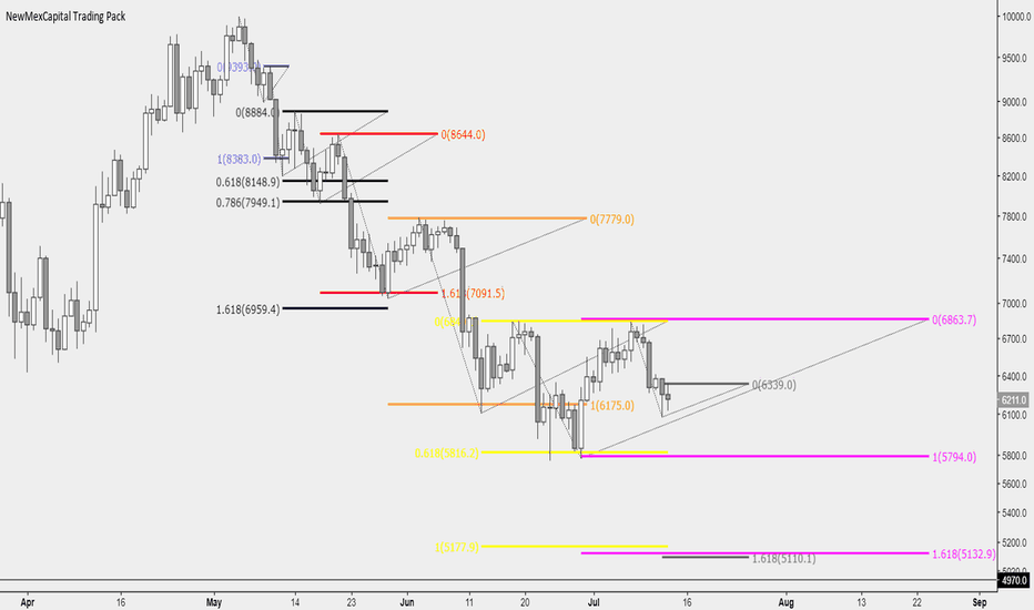BTCUSD: BTC impulse analysis. What happens if 6070 and 5755 don't hold?