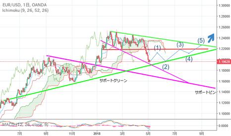 EURUSD: EURO/USD 予想20180505