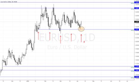 EURUSD: EURUSD to bounce again?