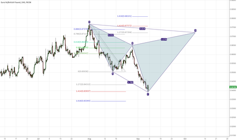 EURGBP: Potential Pattern