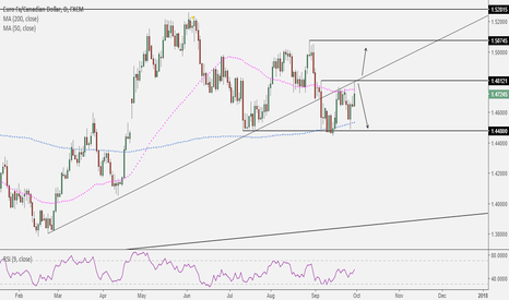 EURCAD: How to trade the EURCAD in the short term