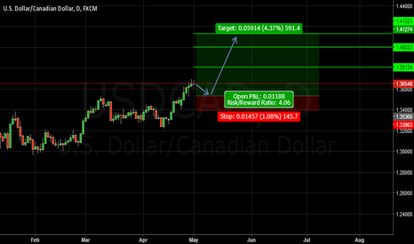 USDCAD: USDCAD.D1