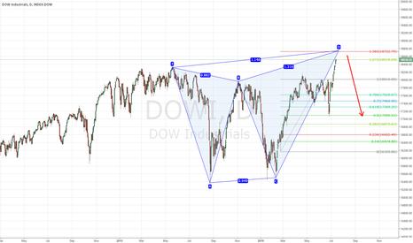 DOWI: Dow Jones Industrial