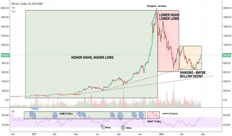 BTCUSD: An idiot's guide to trading Bitcoin - Case study from 2017