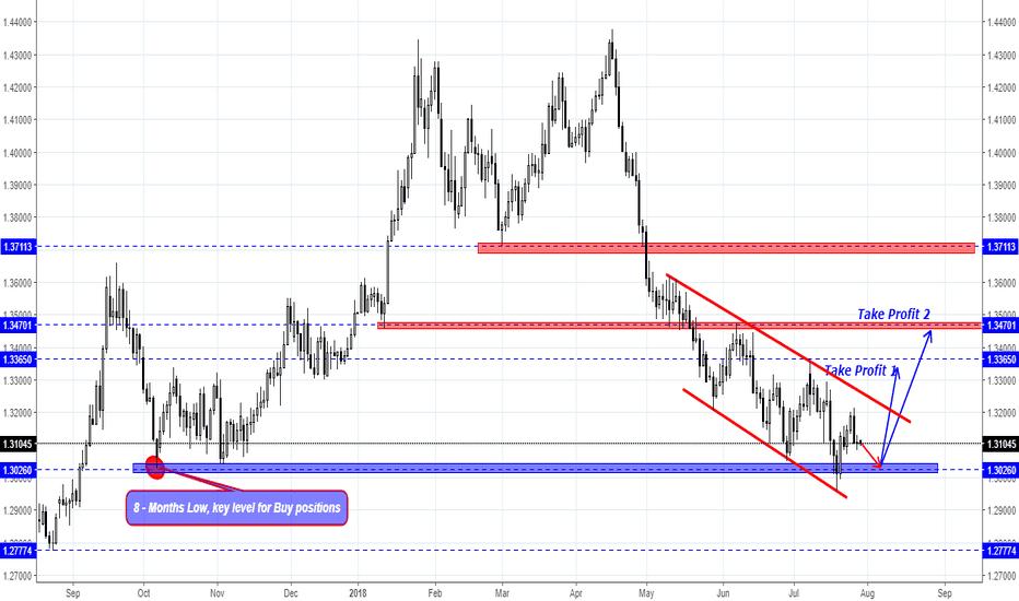 GBPUSD: GBP/USD overview