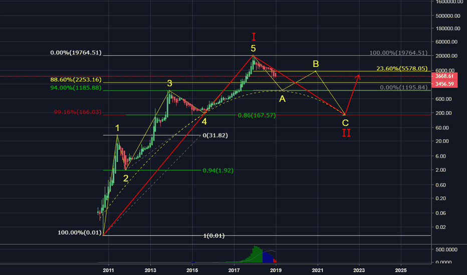 BLX: Bitcoin Primary Wave 1 & 2