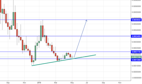 GAMEBTC: GAMEBTC long above 15868 Tp at the blue line on chart