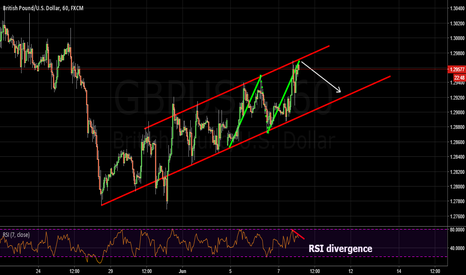 GBPUSD: short bearish abcd inside channel + rsi divergence