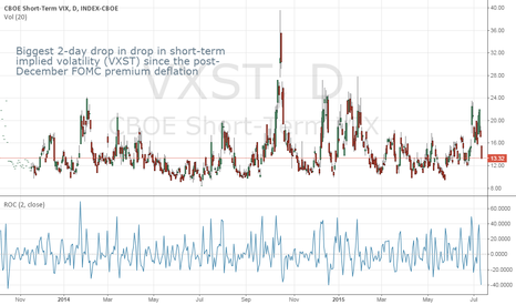 VXST: Another Bout of Imploding Risk Premium as VXST Tumbles