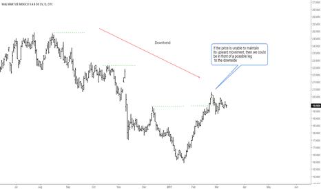 Wmmvy Stock Price And Chart Otc Wmmvy Tradingview