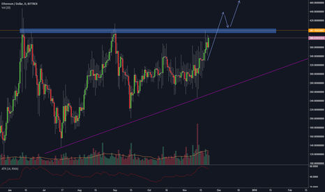 ETHUSD: ETHUSD long on breakout and retest