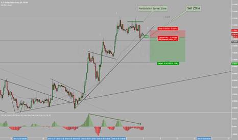 USDCHF: USDCHF Sell Set Up