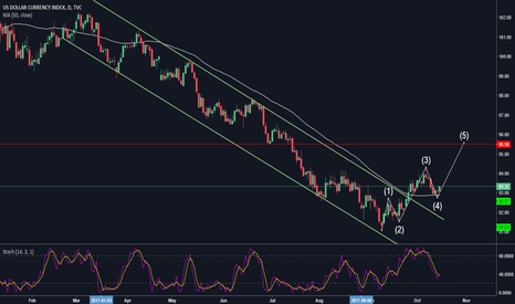 DXY: DXY standby for the (5) wave