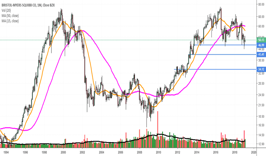 BMY: monthly set up
