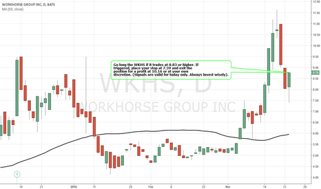 WKHS: Simple Trading Techniques – Pullback Candlestick Strategy