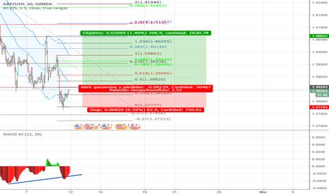 GBPUSD: COMPRA GBP/USD